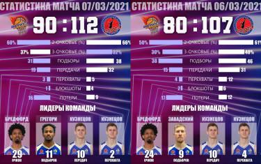 """БК """"ПОЛИТЕХНИК"""" в очередной раз одерживает две победы в туре Высшей Лиги."""