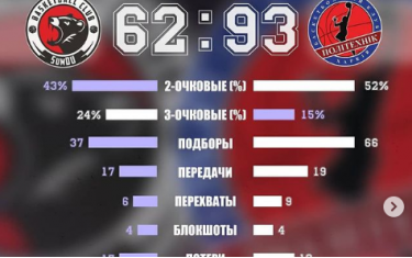 Очередная победа в копилку Харьковского Политехника